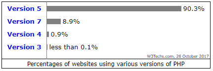 PHP version market share